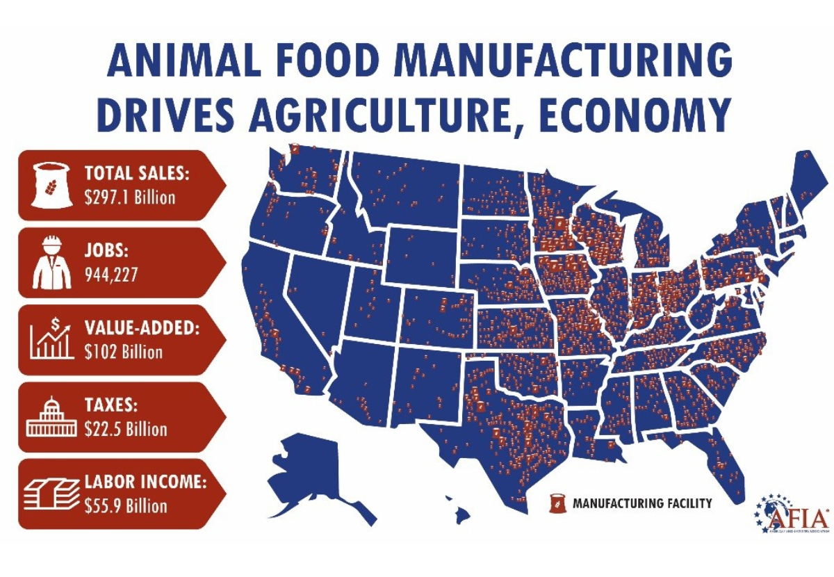 How the animal food manufacturing industry keeps America