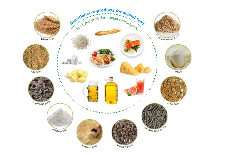 FEFAC releases publication detailing the feed industry's use of co-products